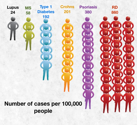 number of cases per 100000