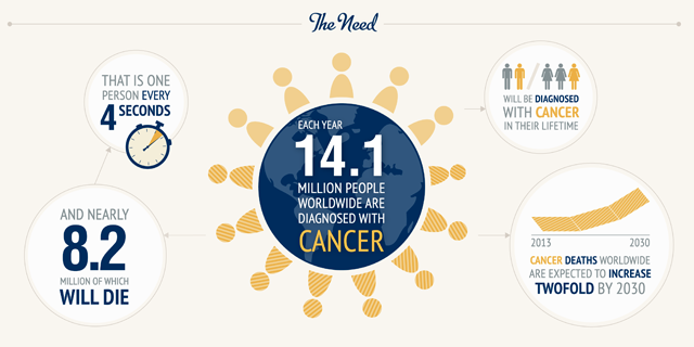 Cancer Immunotherapy:  Infographic