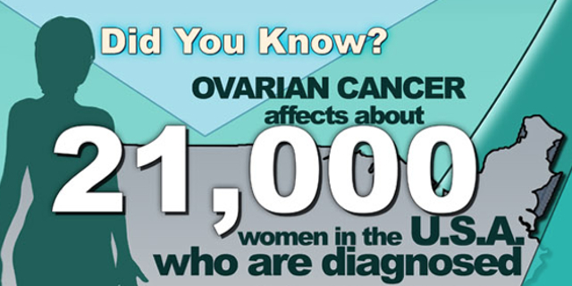 Thumbnail for Infographic: Ovarian Cancer Types, Symptoms, Risk Factors