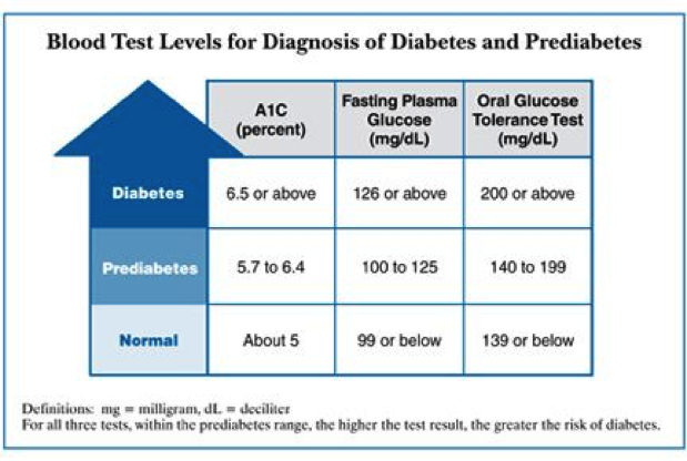 Diabetes Diagnosis