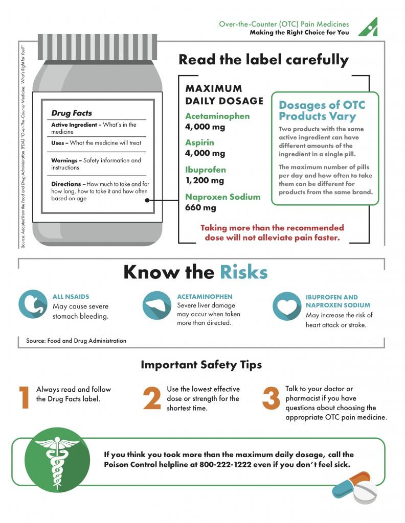 otc-pain-medicine-infographic2