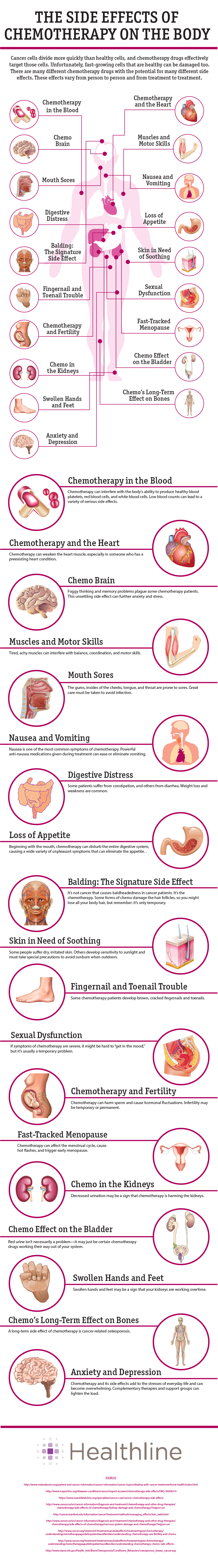 Side Effects Of Chemotherapy For Cancer Infographic