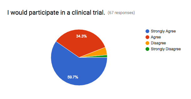 Medivizor's Clinical Trials Perception Survey