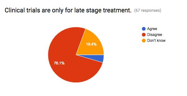 Medivizor's Clinical Trials Perception Survey