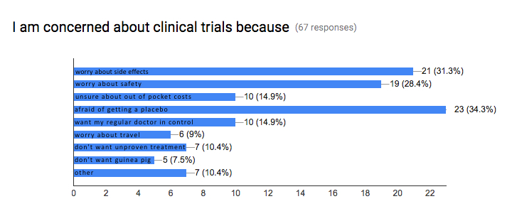 bar graph clinical trials