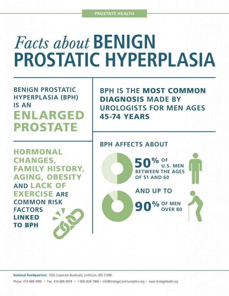 BPH Infographic