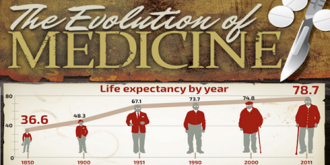 The Evolution of Medicine [Infographic]