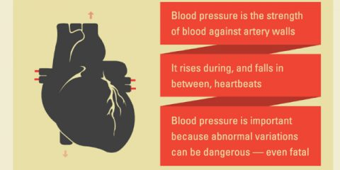 What Are Blood Pressure Numbers?  What's High Blood Pressure? [Infographic]