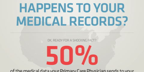 What Really Happens to Your Medical Record? (INFOGRAPHIC)