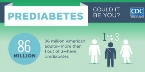 American Diabetes Month: What is Prediabetes?